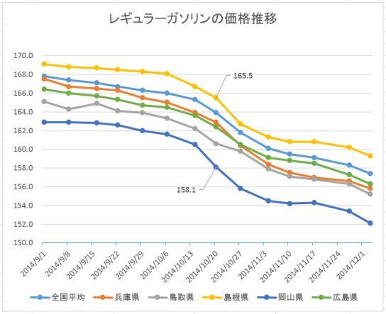 岡山県ガソリン推移20141210