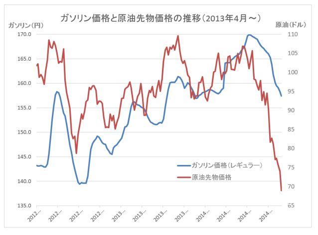 原油価格グラフ20141203