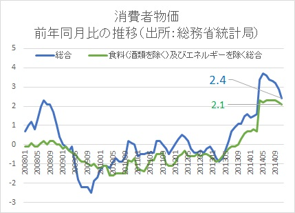 消費者指数201411