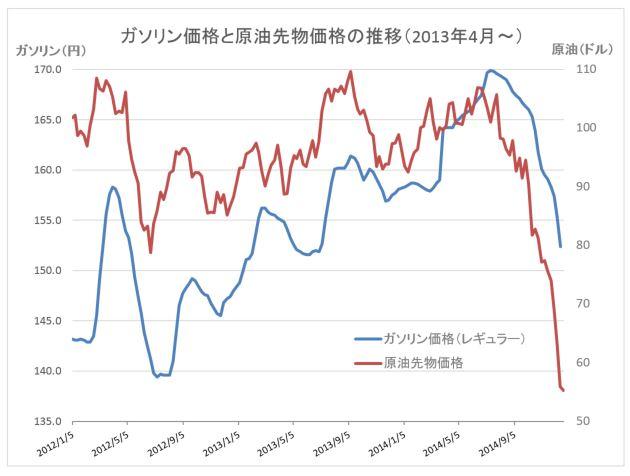 原油価格グラフ20141225