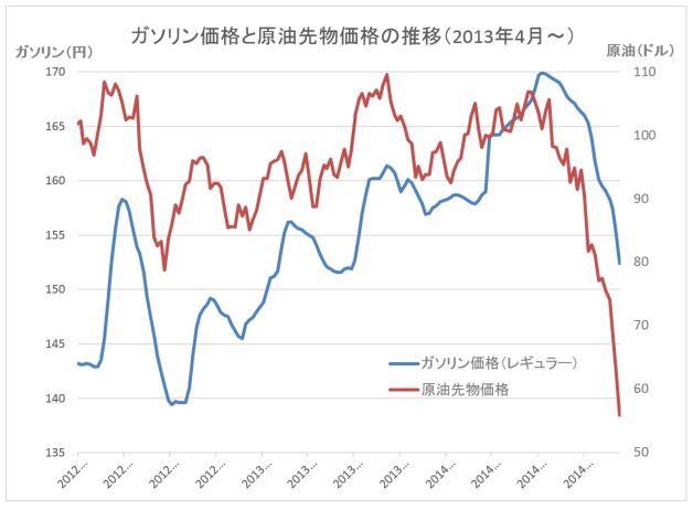 原油価格グラフ20141217