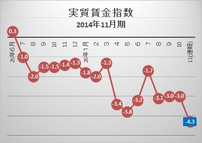 実質賃金指数201411