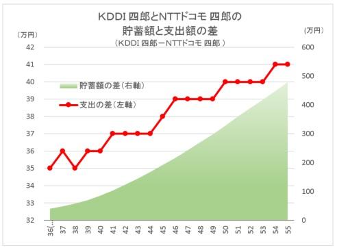 CF Diff KDDI vs NTTdocomo