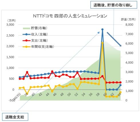 CF NTTdocomo