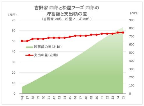 CF_Diff Yoshinoya vs Matsuya