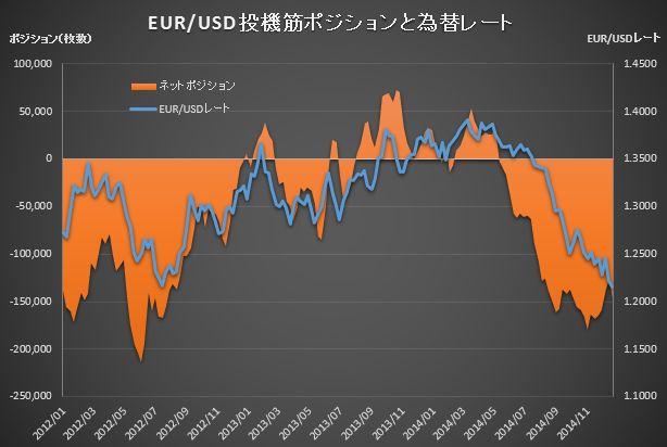 CME Position EUR_20141223
