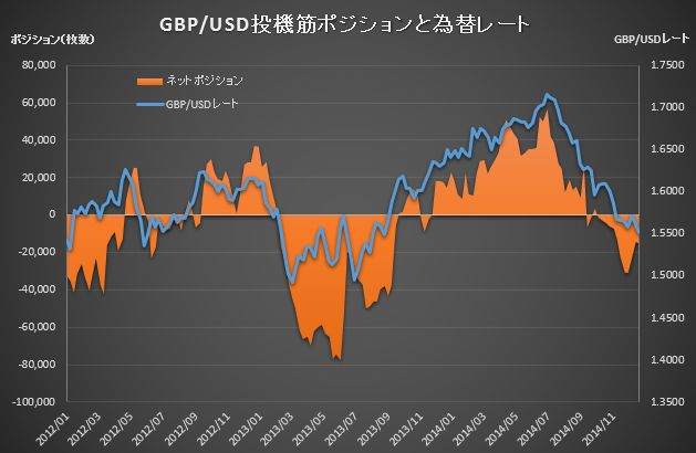 CME Position GBP_20141223