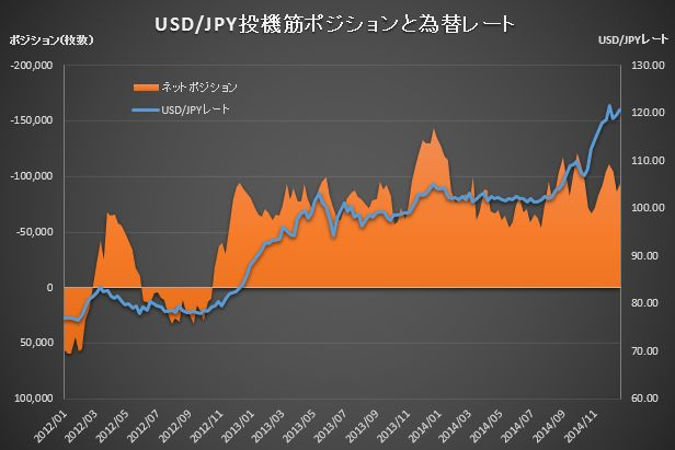 CME Position JPY_20141223