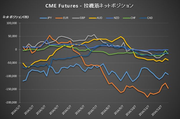 CME Position_20141223