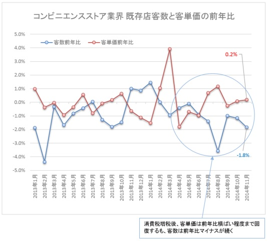 Convenience141222_kyakusu vs tanka change