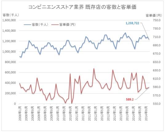 Convenience141222_kyakusu vs tanka