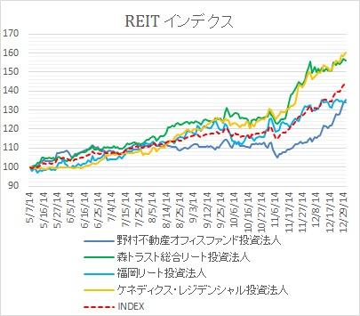 REIT1230