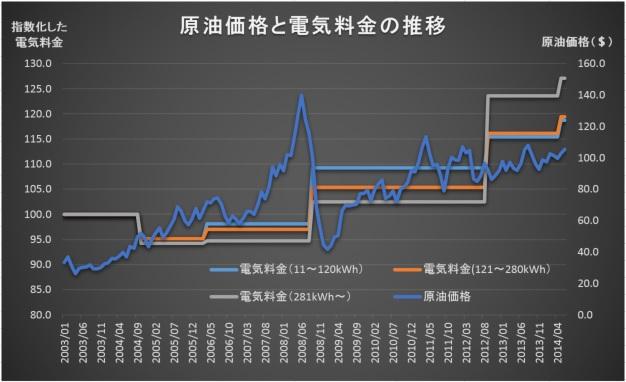 WTI vs Electricity Price1406