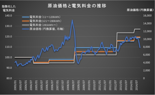 WTI vs Electricity Price1411