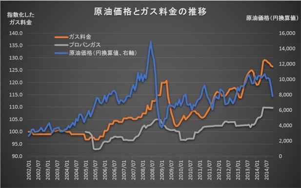 WTI vs Gas Price1411