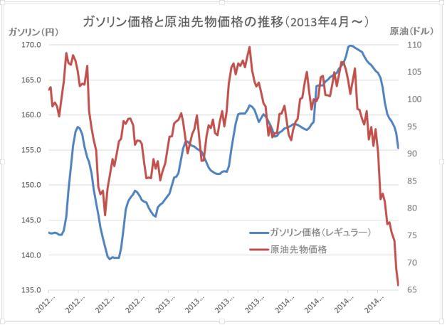 原油価格グラフ20141210