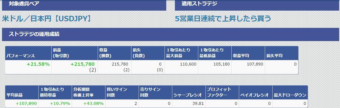 ドル円運用成績5営業日