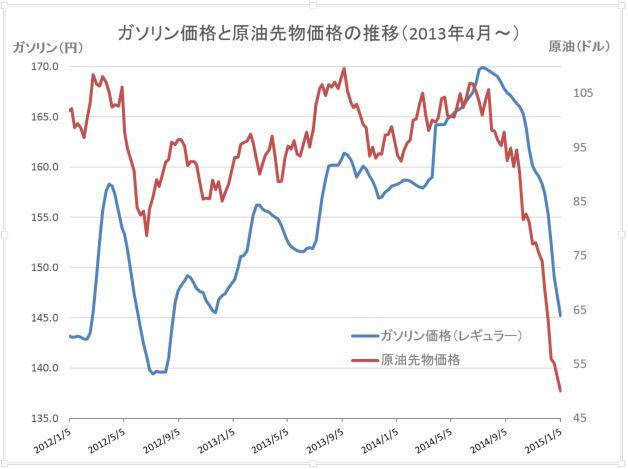 原油価格グラフ20150107