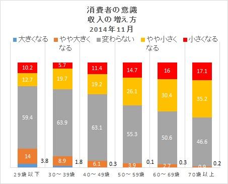 収入201411