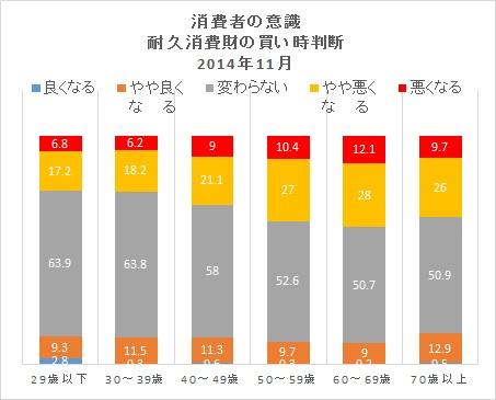 耐久消費財201411