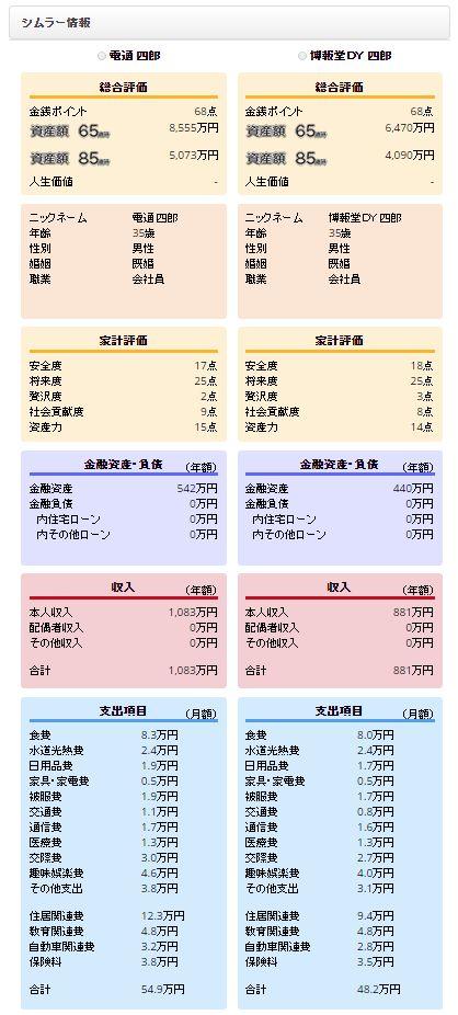 CF Diff Dentsu vs Hakuhodo