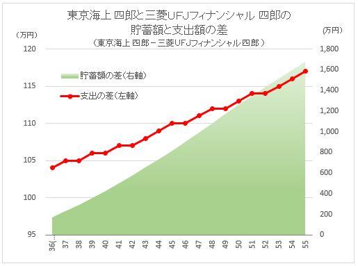 CF Diff TokioMarine1 vs MitsubishiUFJfin