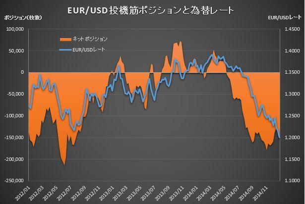 CME Position EUR_20141230
