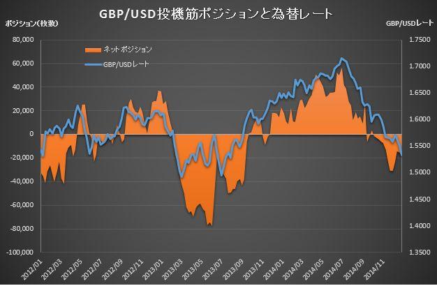 CME Position GBP_20141230