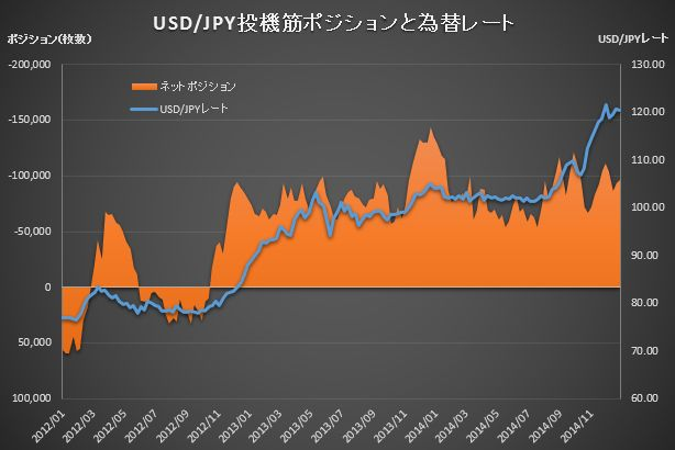 CME Position JPY_20141230