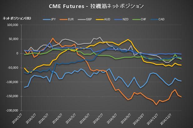 CME Position_20141230