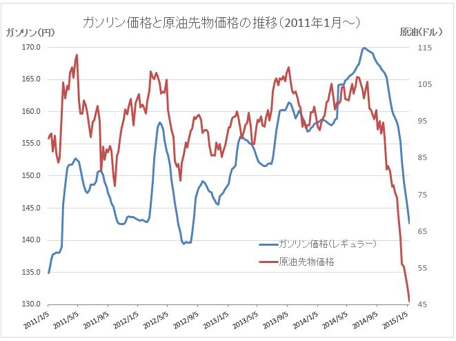 ガソリングラフ20150115-2