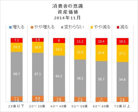 資産価値201411