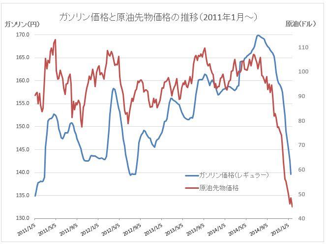 原油価格グラフ20150128