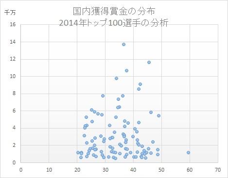 ゴルフ選手分析2014