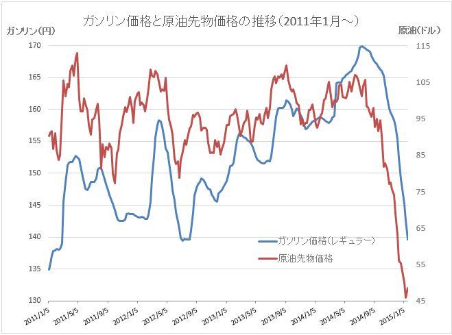 原油価格グラフ20150121