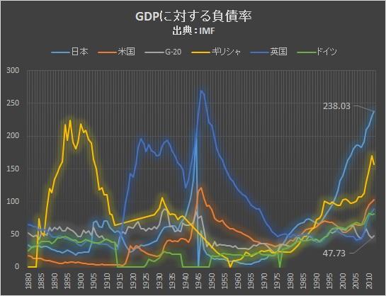 GDP負債率
