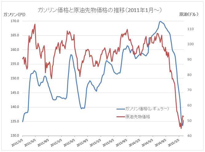 原油価格グラフ20150219