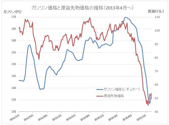 原油価格グラフ20150225