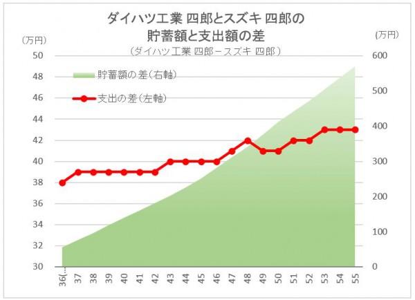 CF Diff Daihatsu vs Suzuki