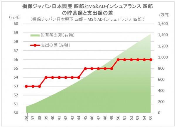 CF Diff SompoJapan vs MSAD Insuarance