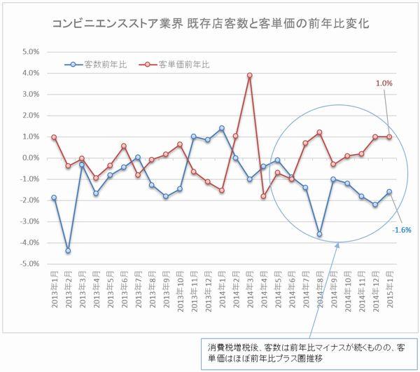 Convenience_Kyakusu vs Tanka Change 201501