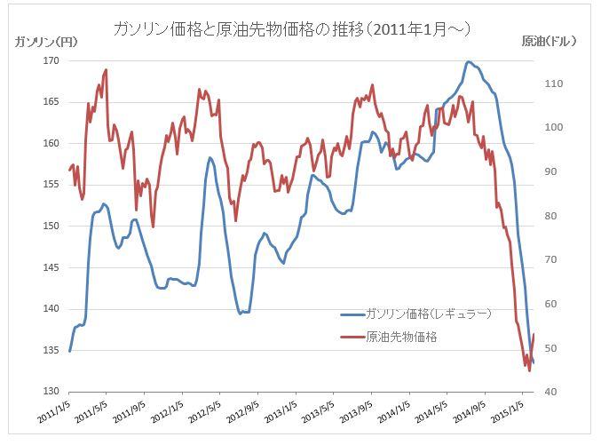 原油価格グラフ201502122-2