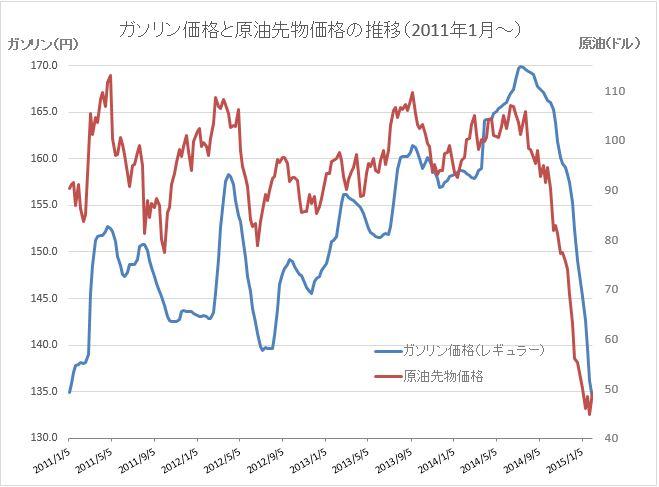 原油価格グラフ20150204