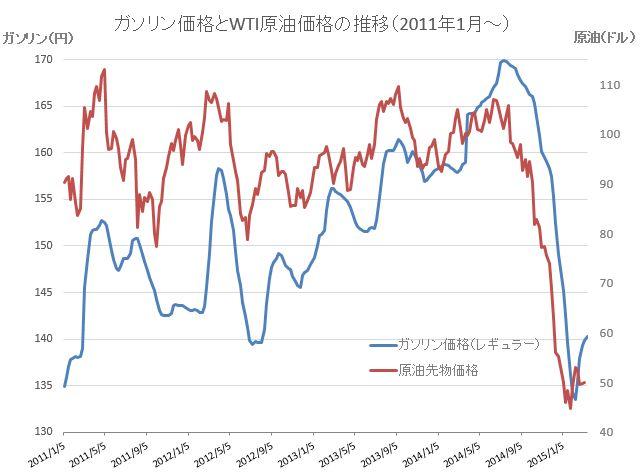 原油価格グラフ20150318-2