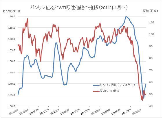原油価格グラフ20150311