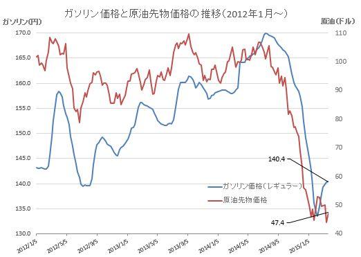 原油価格グラフ20150325