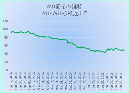 2原油価格推移20150310