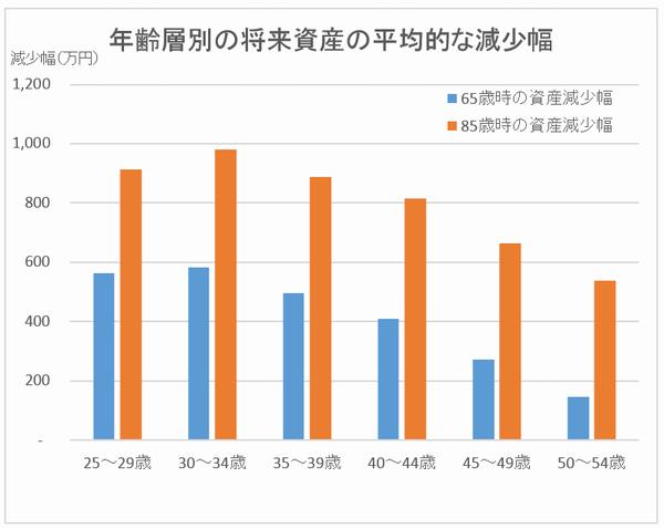 年齢層別の将来資産の平均的な減少幅