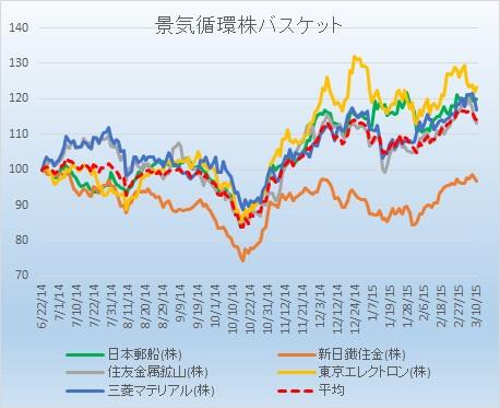 景気循環株20150310