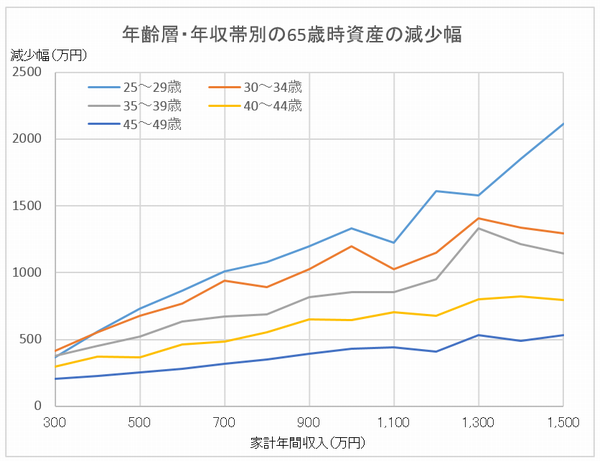 年齢層・年収帯別の65歳時資産の減少幅
